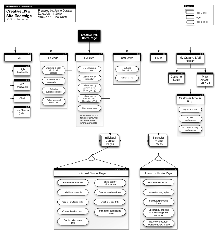 Site Map Design Examples: Image Result For Design Web App Information Architecture