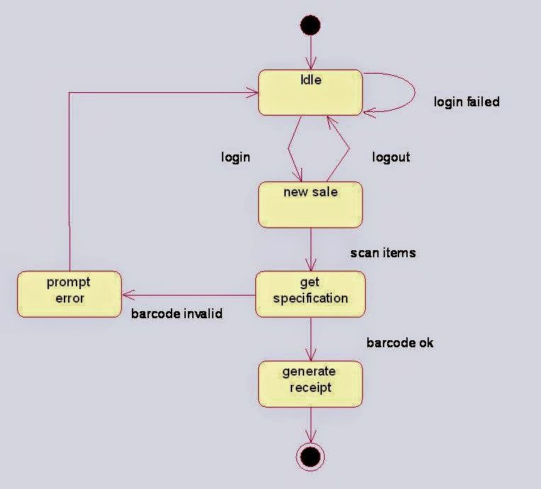 State Chart Diagram For Online Shopping System  Uml Diagrams For