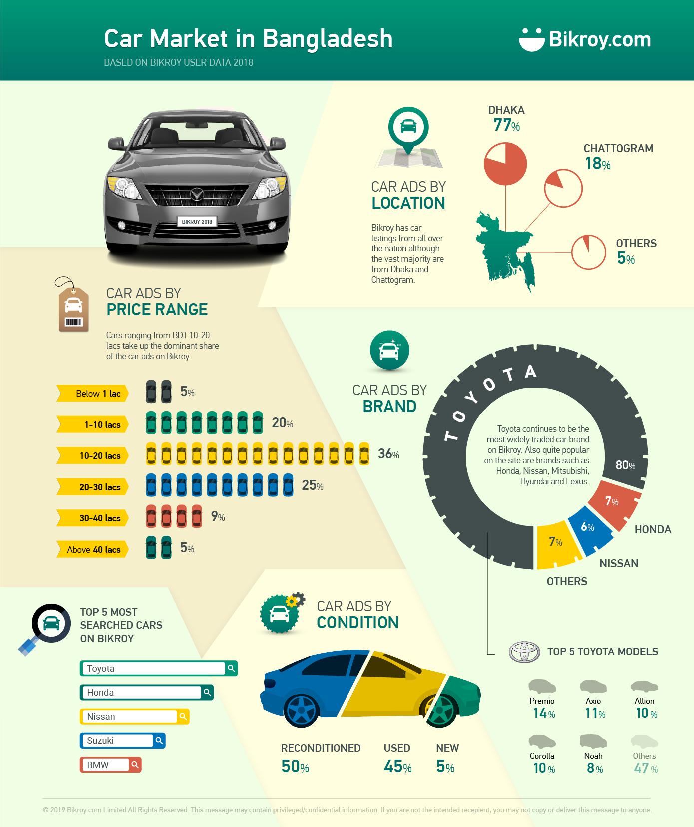 Car Market In Bangladesh Based On 2018 Statistics