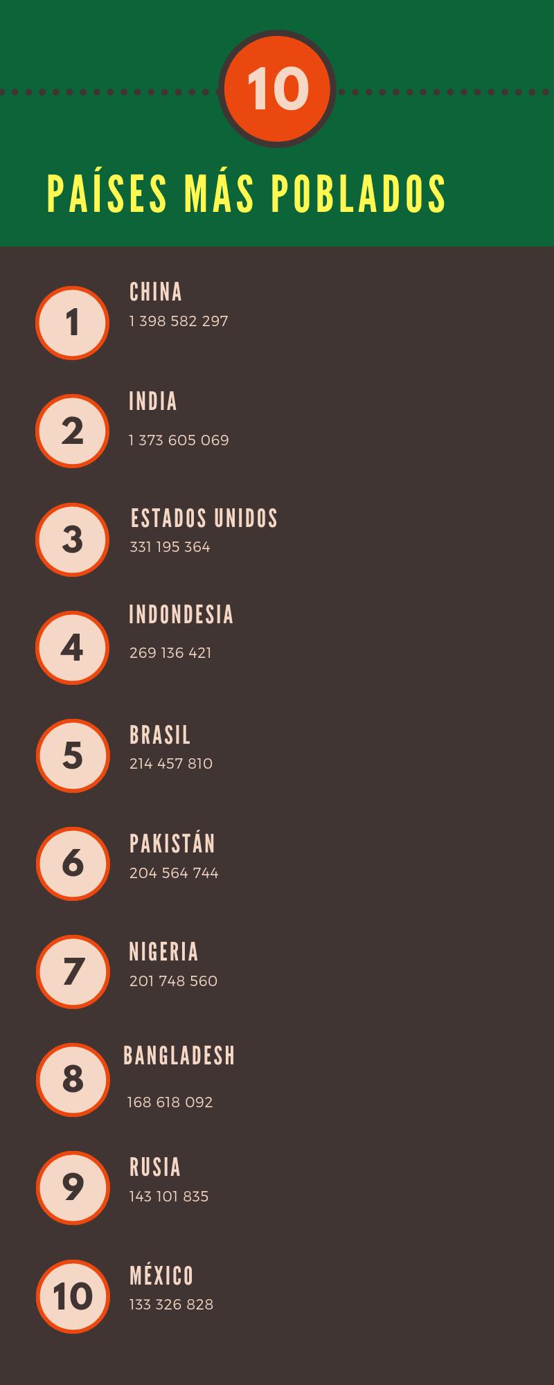 Países Mas Poblados Del Mundo Paises Mas Poblados Ciencias Sociales Marketing De Contenidos
