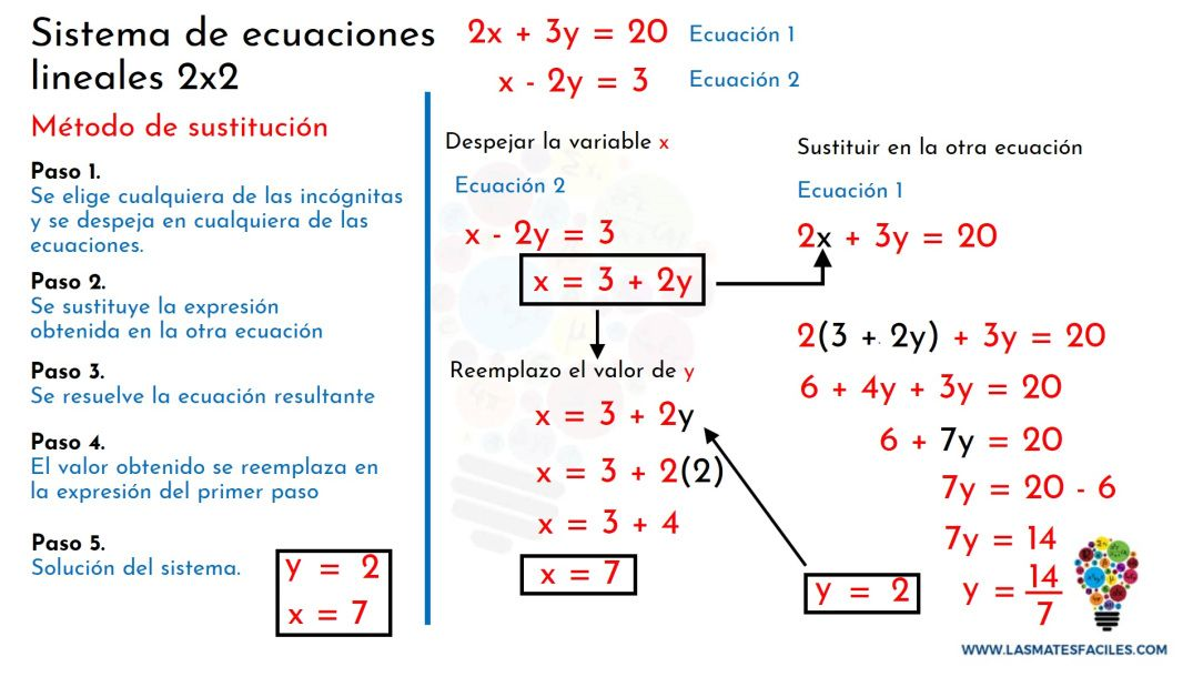 Pin En Sistemas De Ecuaciones 2x2
