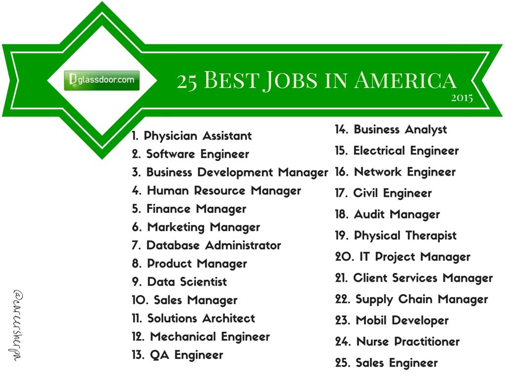 Summary Sunday Lists Of The Best Job Search Things Career Sherpa Job Seeking Skills Job Seeking Business Analyst
