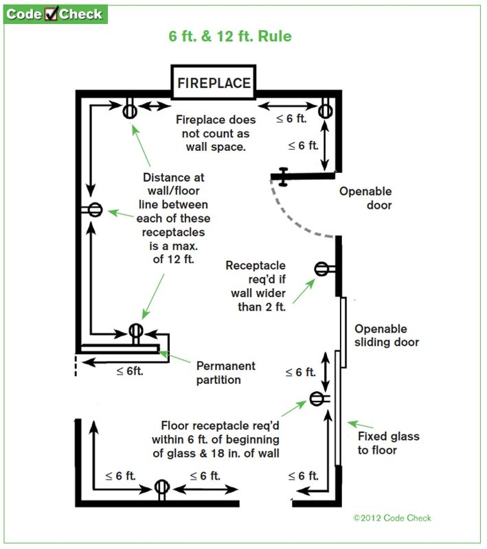 Receptacle Placement Within A Room