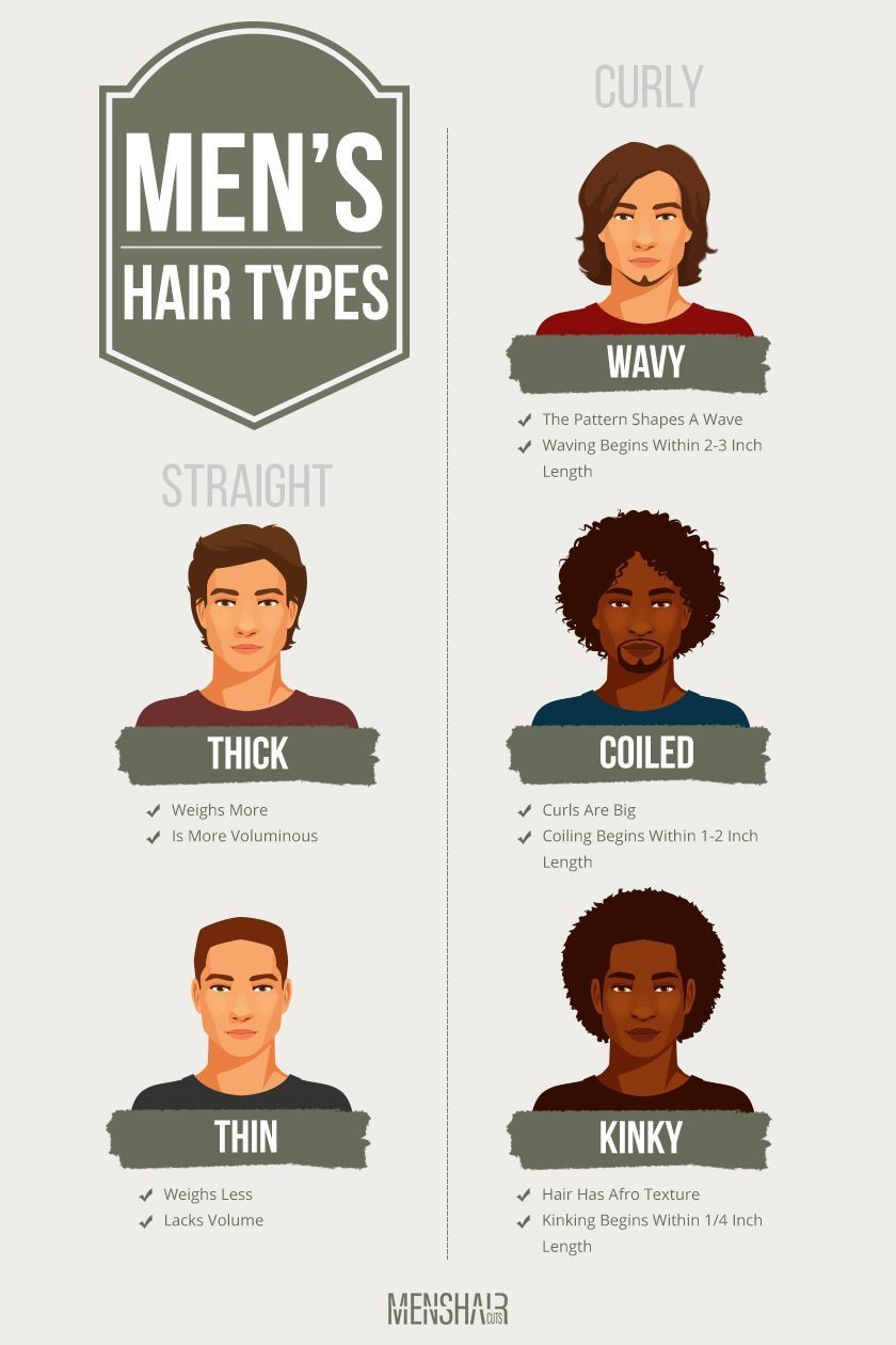 The Complete Guide To All Hair Types With Visual Examples Hair Type Hair Types Men Curly Hair Styles