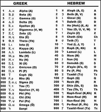 666 Decoded | random | Learn hebrew, Biblical hebrew, Hebrew