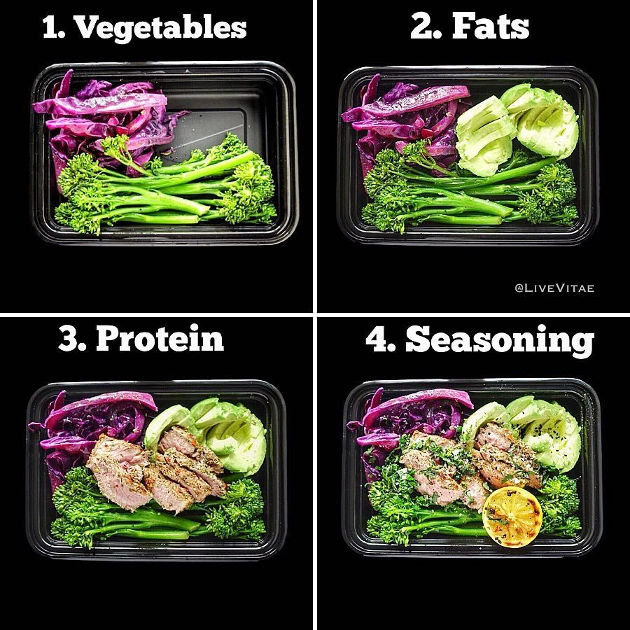 Pin on Nutrition And Weight Loss