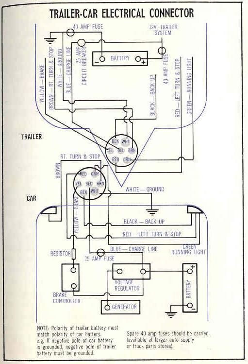 20e9d4aa95516a634b7b18db57f3e50c airstream wiring harness diagram wiring diagrams for diy car repairs 7 Pin Trailer Wiring Connection at edmiracle.co