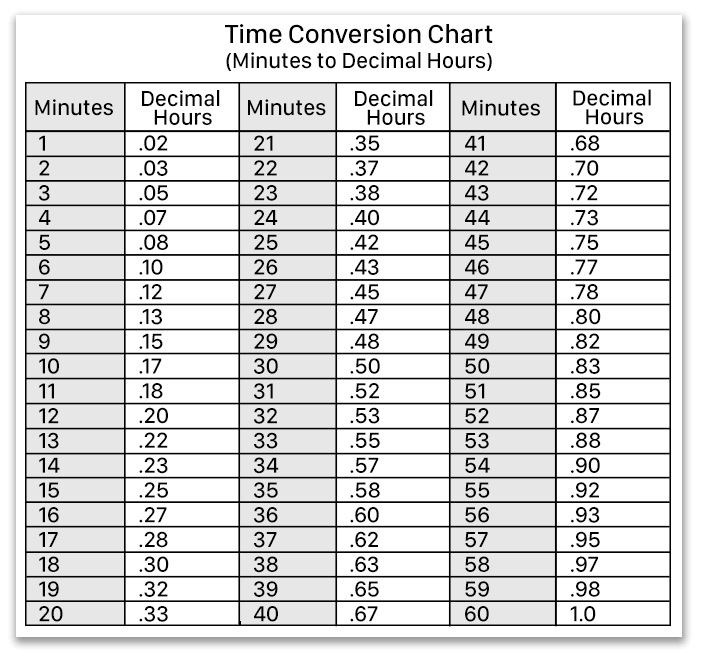 Hours Minutes Versus Decimal Time Blog Decimals Decimal Time Conversion Chart