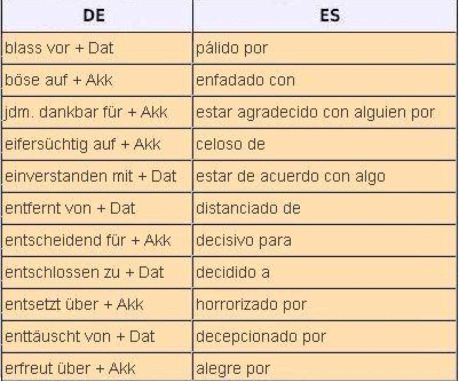 Verben + Präpositionen mit zwei Kasus (Dativ und Akkusativ ...