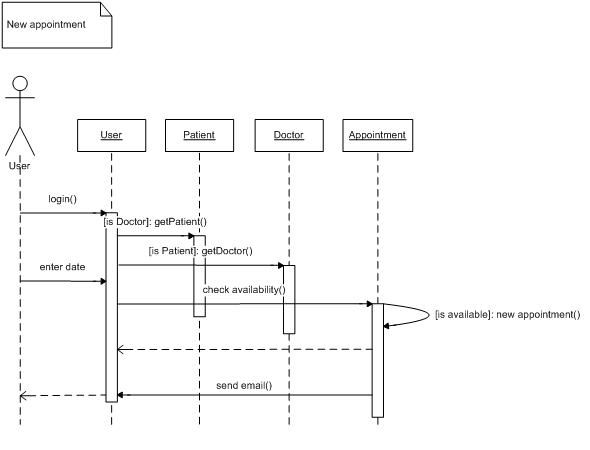 Sequence diagram vs activity diagram full hd pictures 4k ultra management system it uml uml activity diagram for library management system allen holub s uml quick reference allen holub state diagram wikipedia state ccuart Gallery