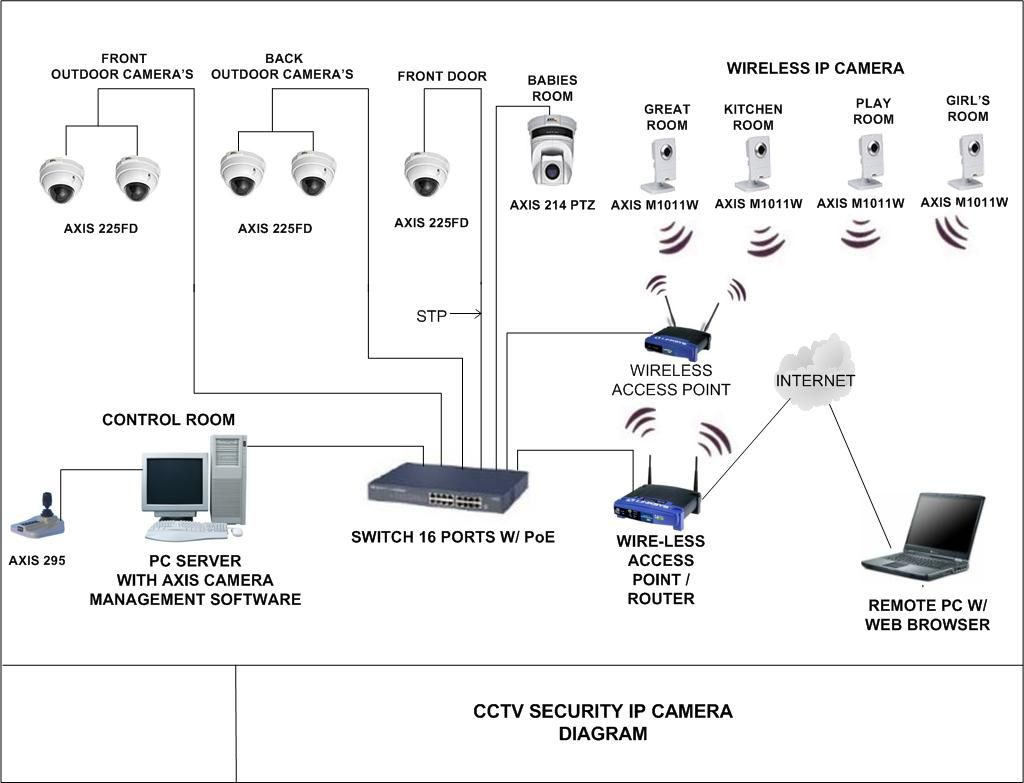 Connect Security Cameras Diagram