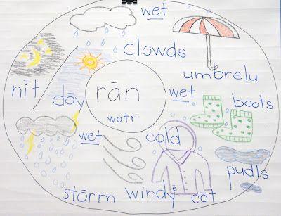 Weather Unit -- Our Shared RAIN Circle Map  http://kinderqueendom.blogspot.com/