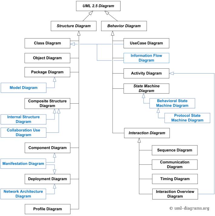 Uml 2 5 Diagrams Overview