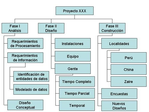 Pin by Mariano Sbert Balaguer on PLANIFICACIÓN Pinterest - work breakdown structure sample