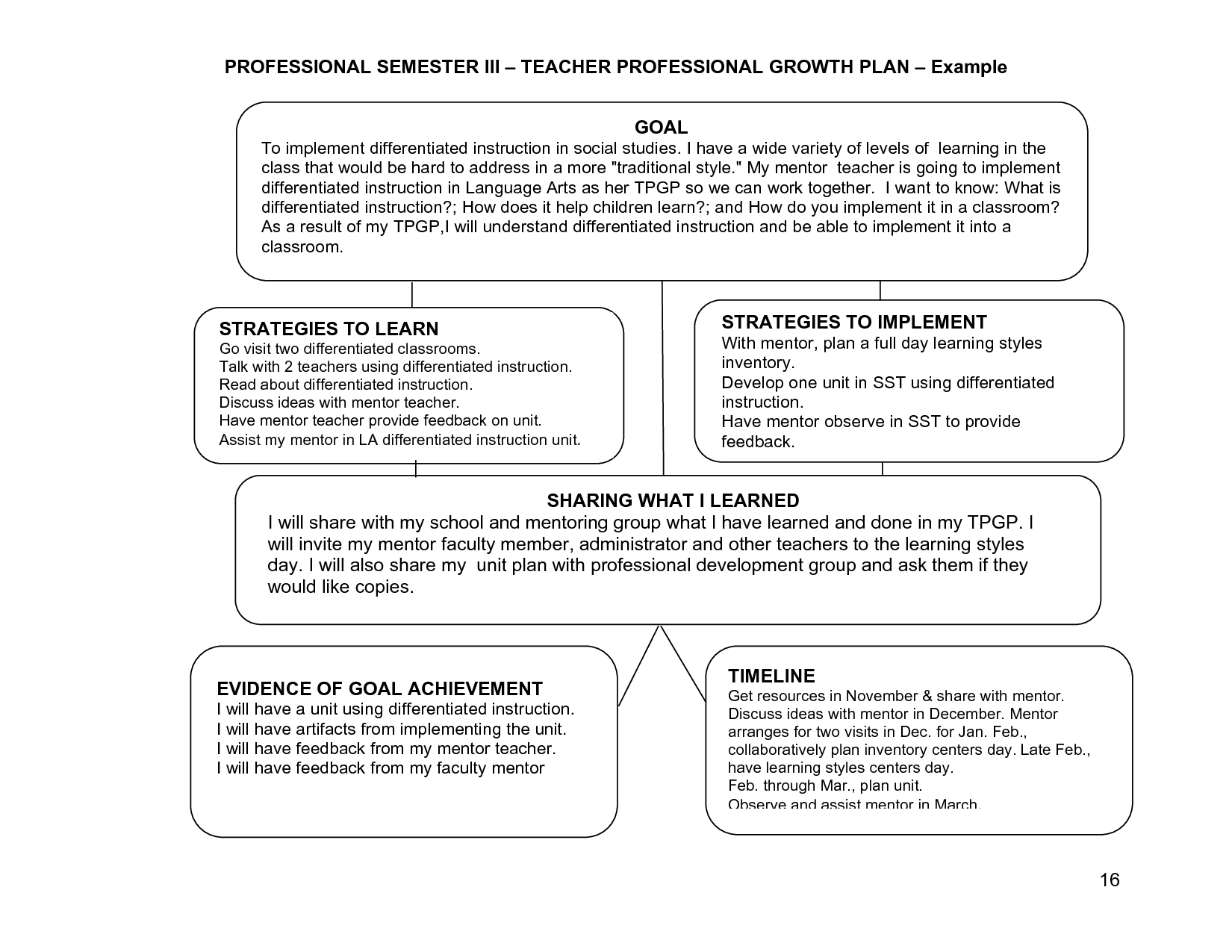 Learning Plans Or Goals For Teachers Semester Iii Teacher Professional Growth Plan Example Goal