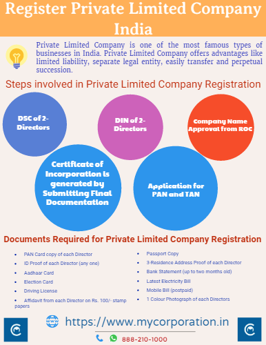 My Corporation Is India Super Fast Company Registration Platform