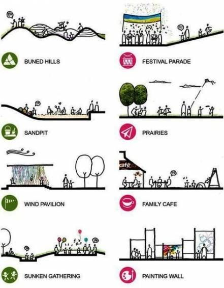 50 New public garden design plan in 2020 | Landscape ...