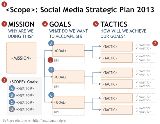 How to create a social media marketing strategy in 6 easy for Creating a strategic plan template