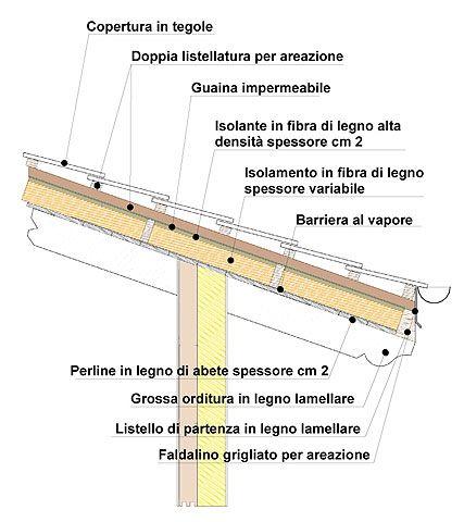 Sezione tetto legno cerca con google disegni for Tetti in legno particolari costruttivi