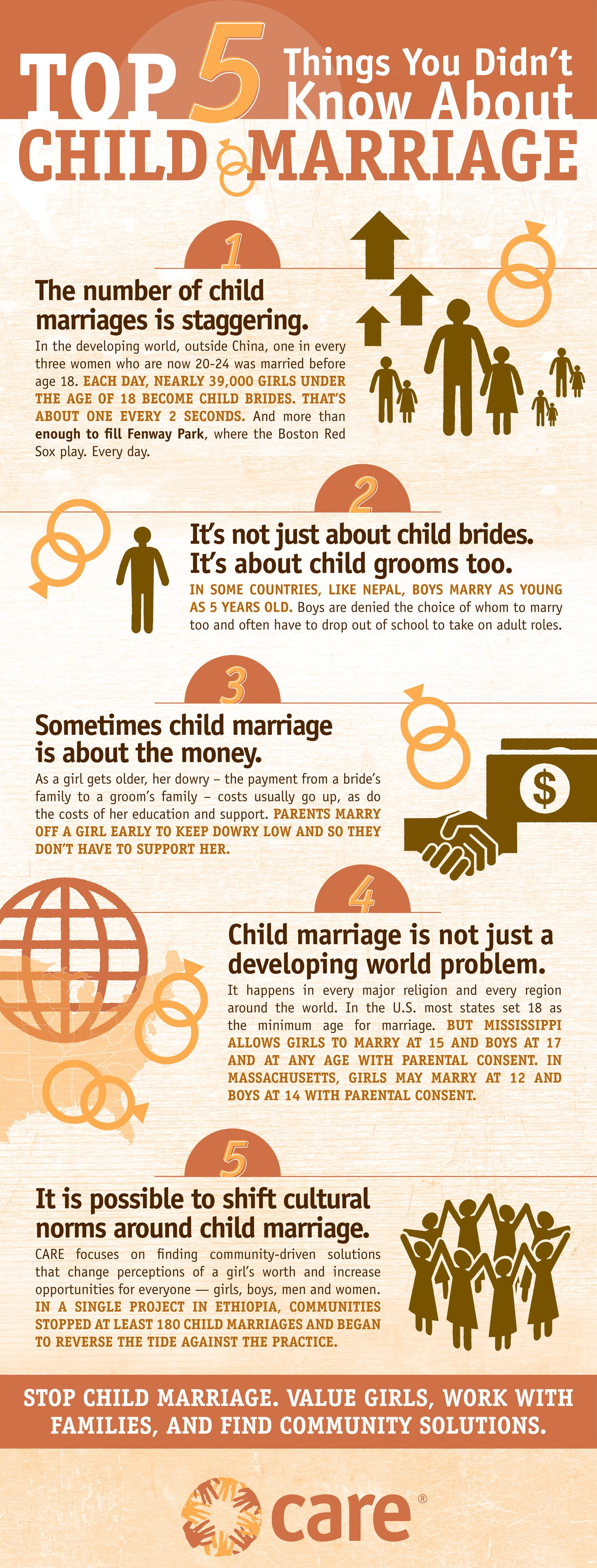 Infographic Top 5 Things You Didn T Know About Child Marriage Child Grooming Marriage Girls Education