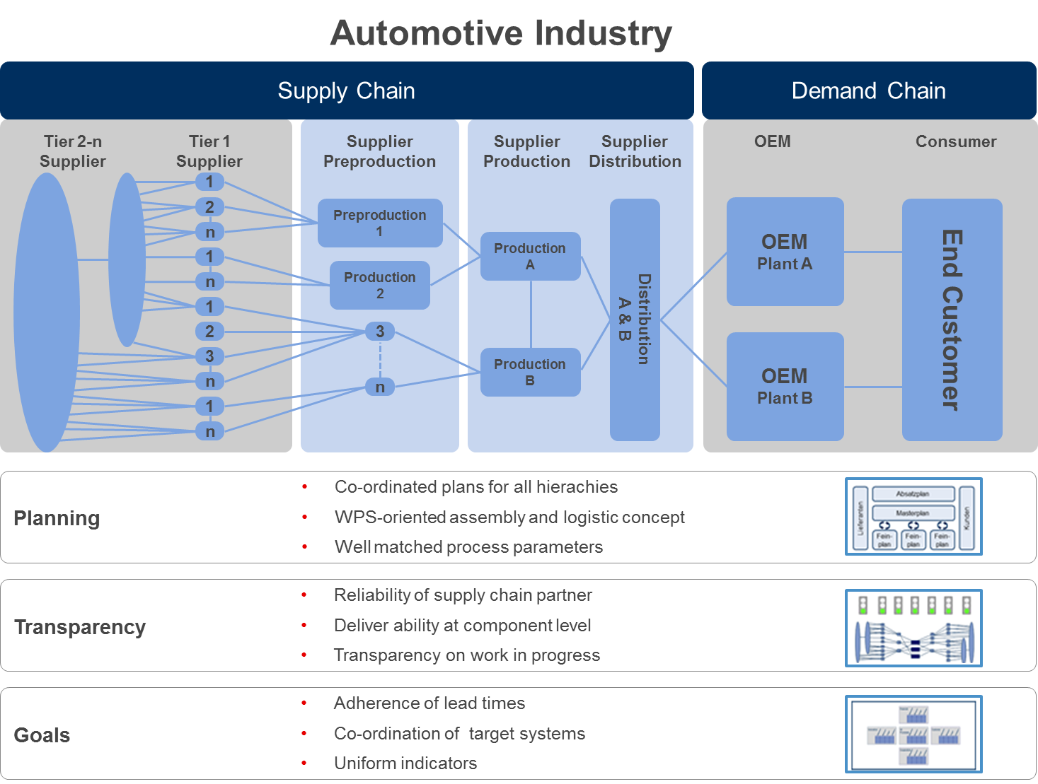 supply chain automotive industry Supply chain and logistics news capgemini said in a report on digital strategy for automotive suppliers that tier 1 needs to acquire digital mastery and innovate to maximize their bottom line.