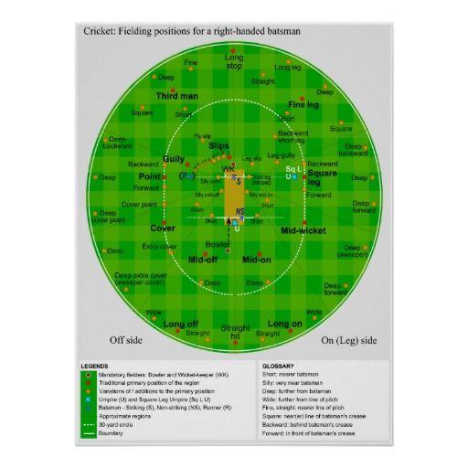 Complete Diagram Of Cricket Fielding Positions Poster Zazzle Com Positivity Cricket Diagram Chart