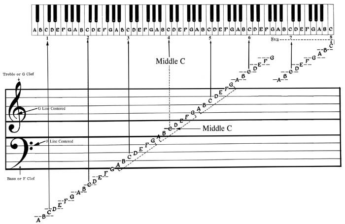Can you learn how to play piano/keyboard without having a ...