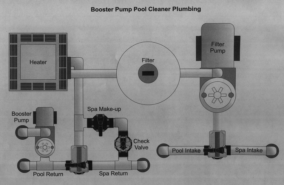 Pool plumbing diagrams schematics and layouts for pool pipes pool pumps and accesories for Swimming pool equipment layout