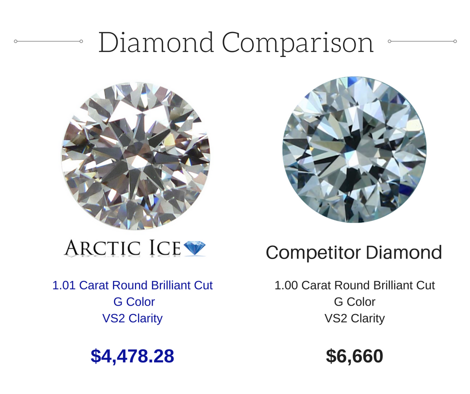 compare arctic ice lab grown diamonds to mined diamonds. Black Bedroom Furniture Sets. Home Design Ideas
