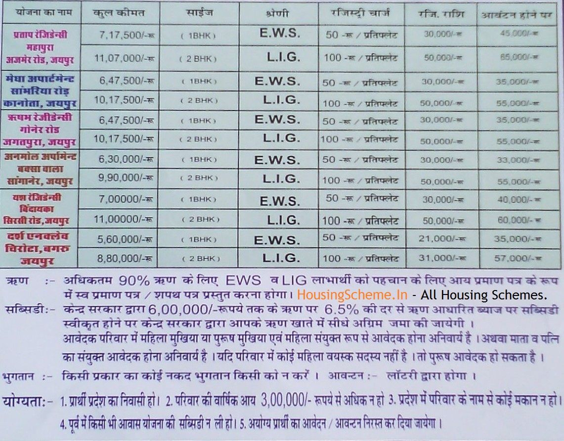 Rajasthan Mukhyamantri Jan Awas Yojana Form 2017 With Images