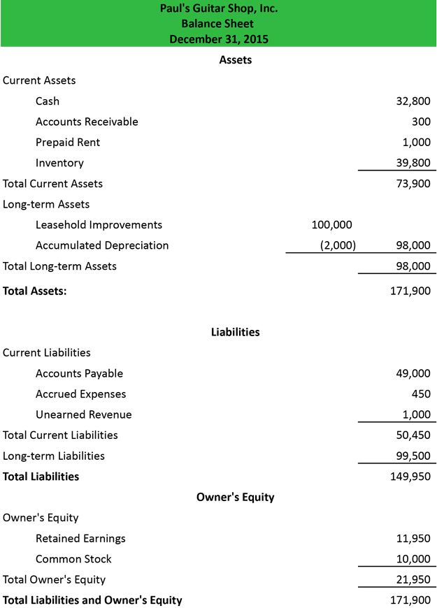 Balance Sheet Example Accounting Balance sheet template