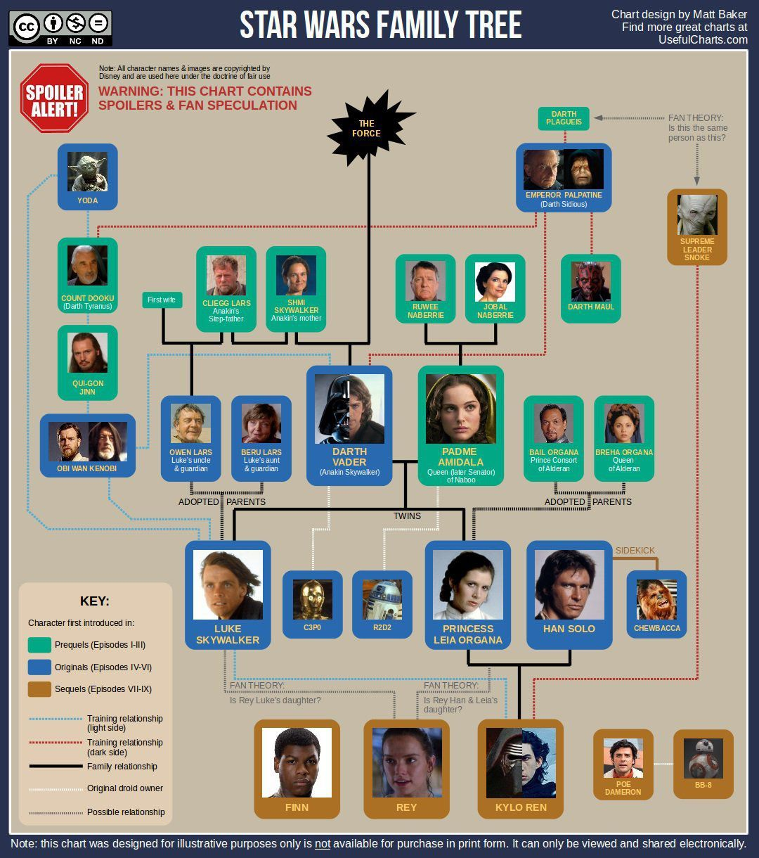 Star wars family tree how the last jedi characters are for Arbol genealogico star wars