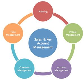 Key Account Manager Job Description Example E Mail Marketing