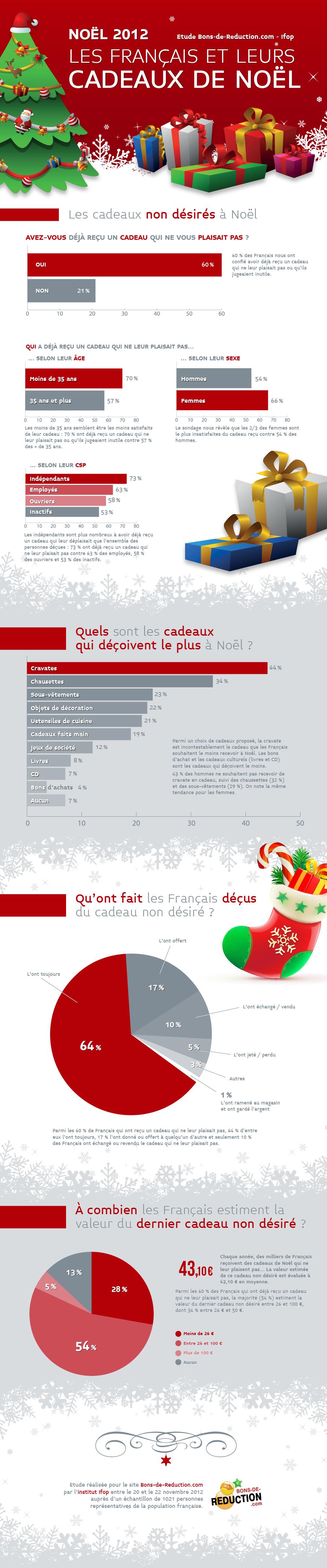 Infographie] Les français et leurs cadeaux de Noël | Infographic