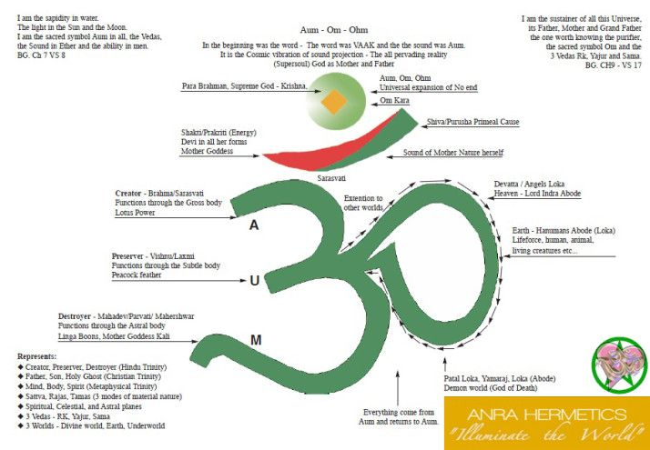 What Is Aum The Philosophy Of Aum Destiny And Yoga