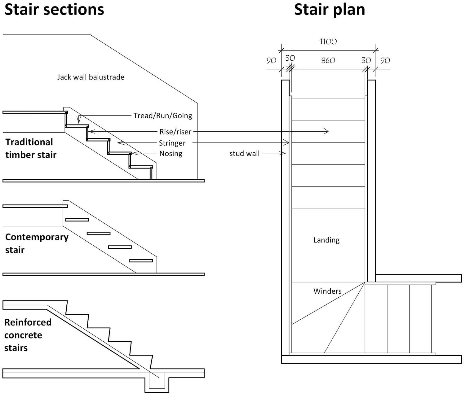 Image result for steel staircase detail section | Stair ...