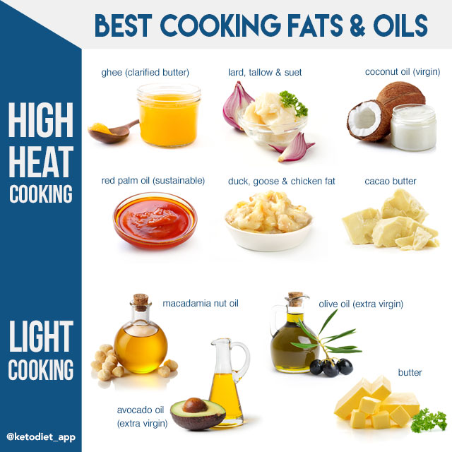 keto diet which fats to eat