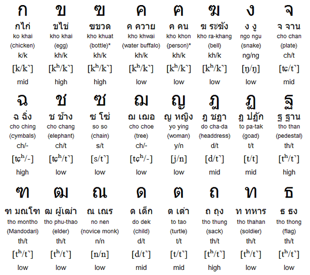 thai alphabet Google Search Thai Language – Thai Alphabet Chart