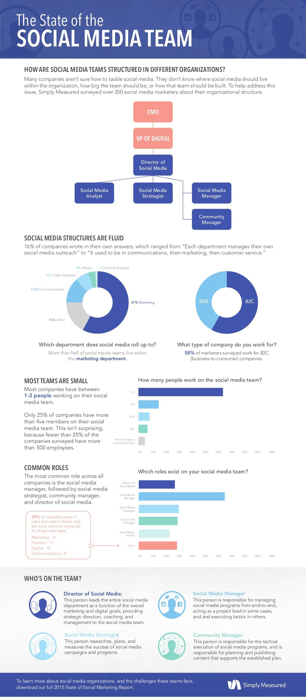 The State of the Social Marketing Team #infographic