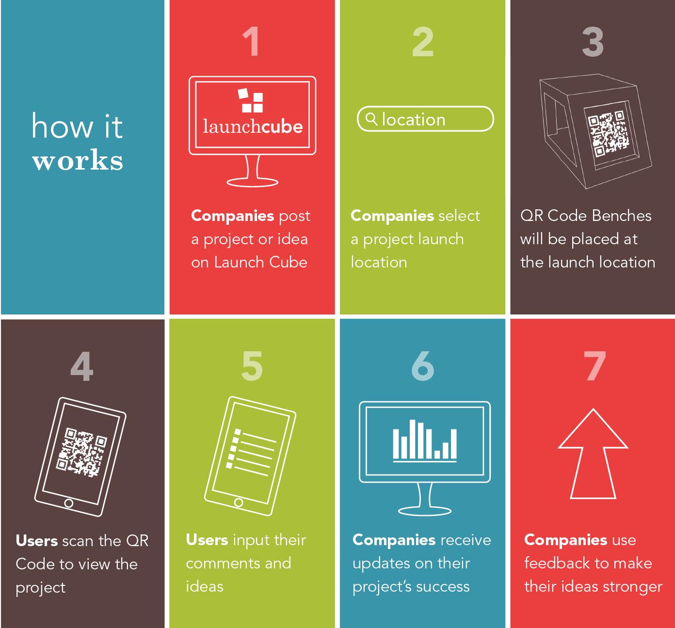 How It Works Diagram Best Design