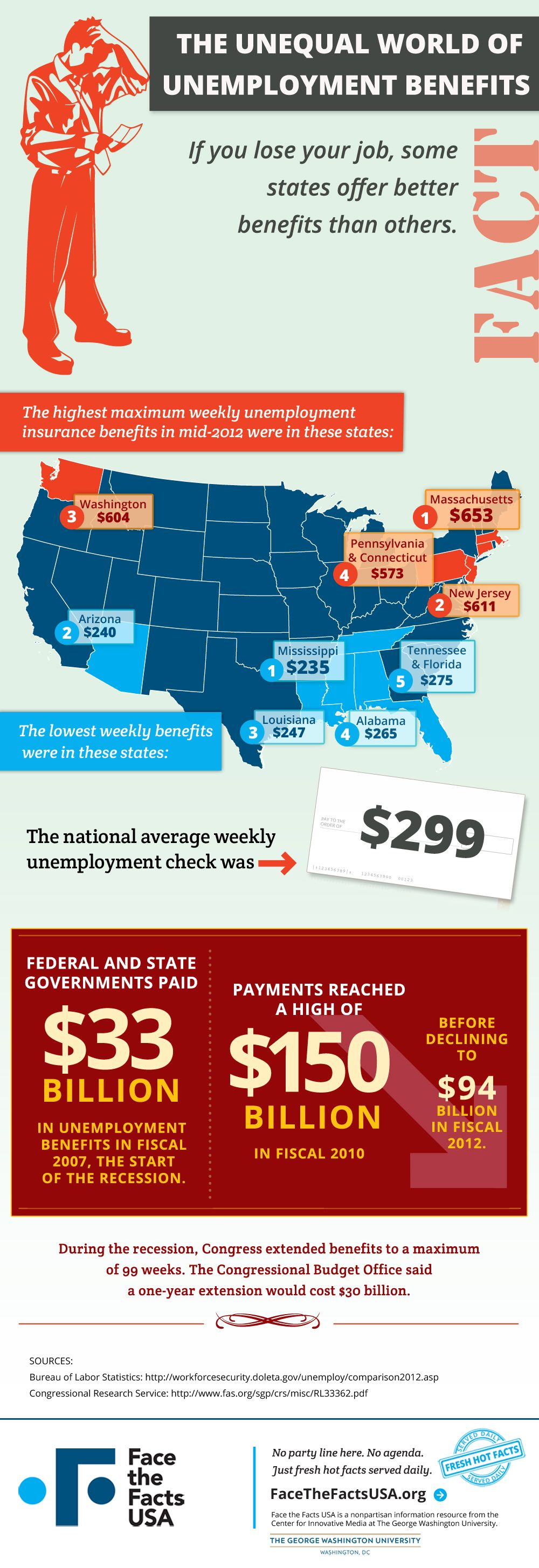 Federal and state governments paid 94 billion in