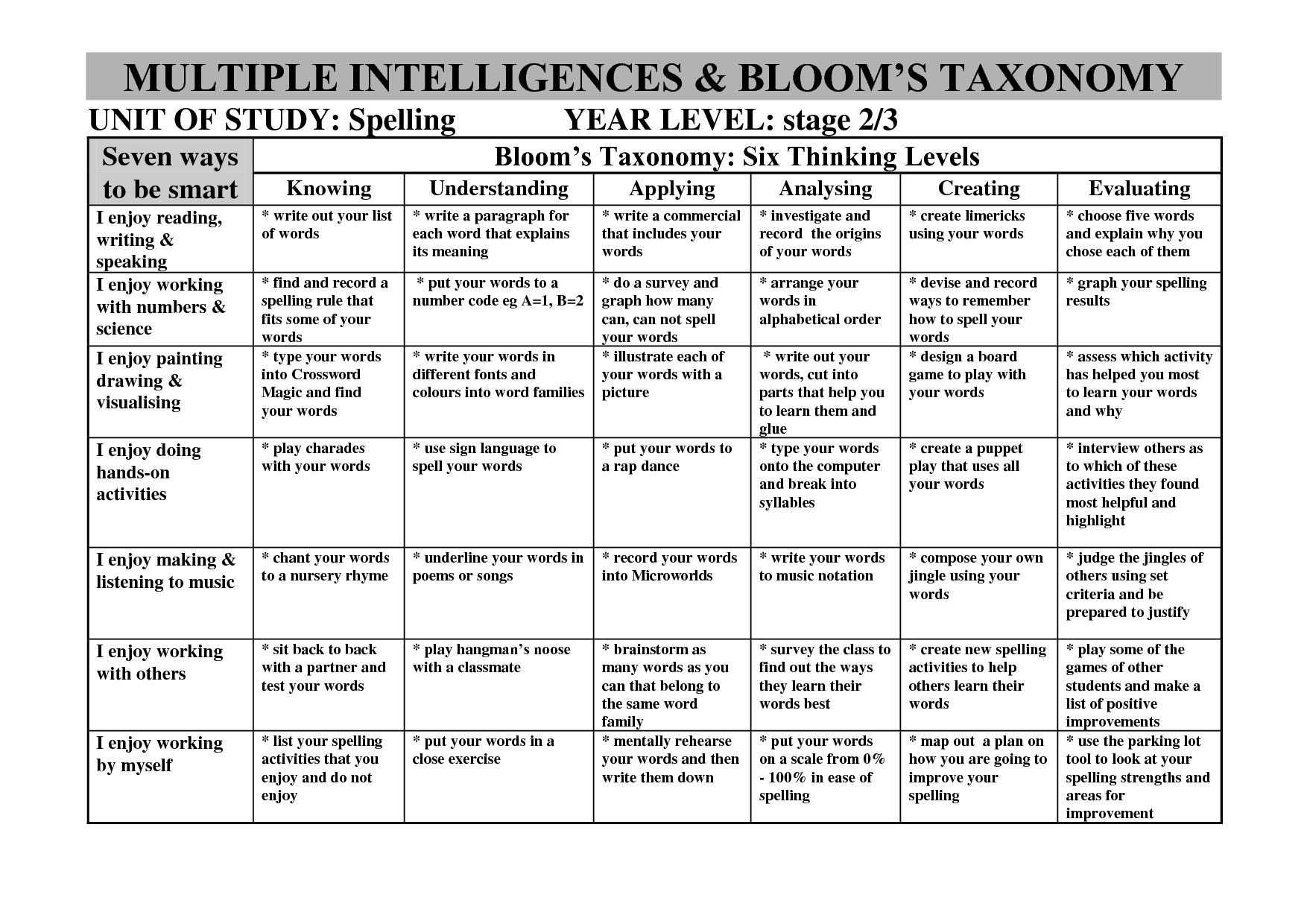 Howard Gardner Bloom S Taxonomy Multiple Intelligences