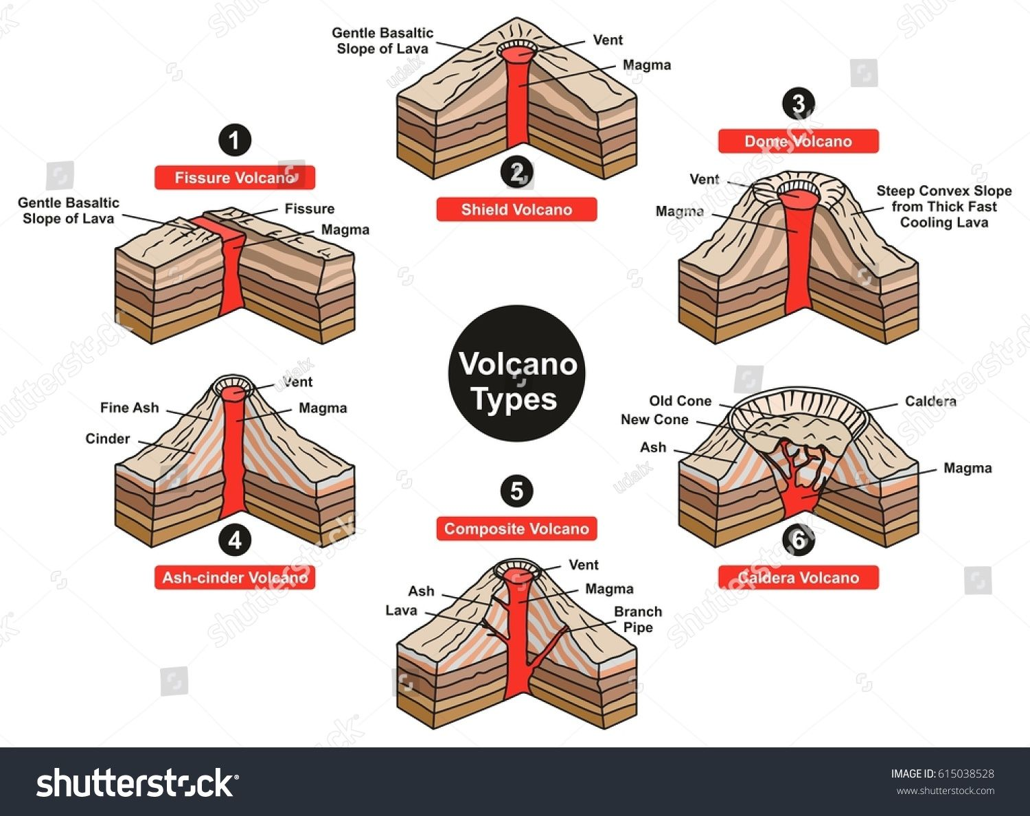 Volcano Types Infographic Diagram Including Fissure Shield