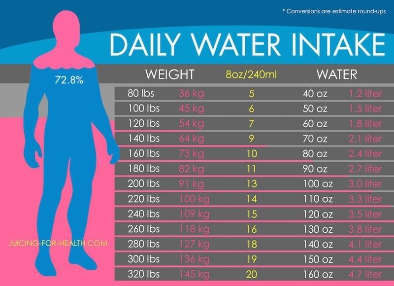 Pin by WebSolutions on Solutions For Life Daily water