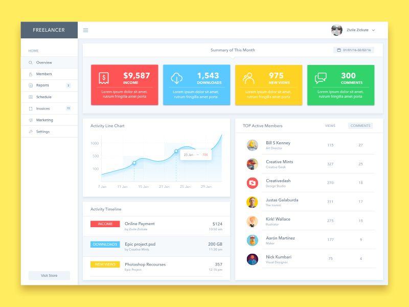 Dashboard UI Design | User interface, Dashboard ui and Ui design