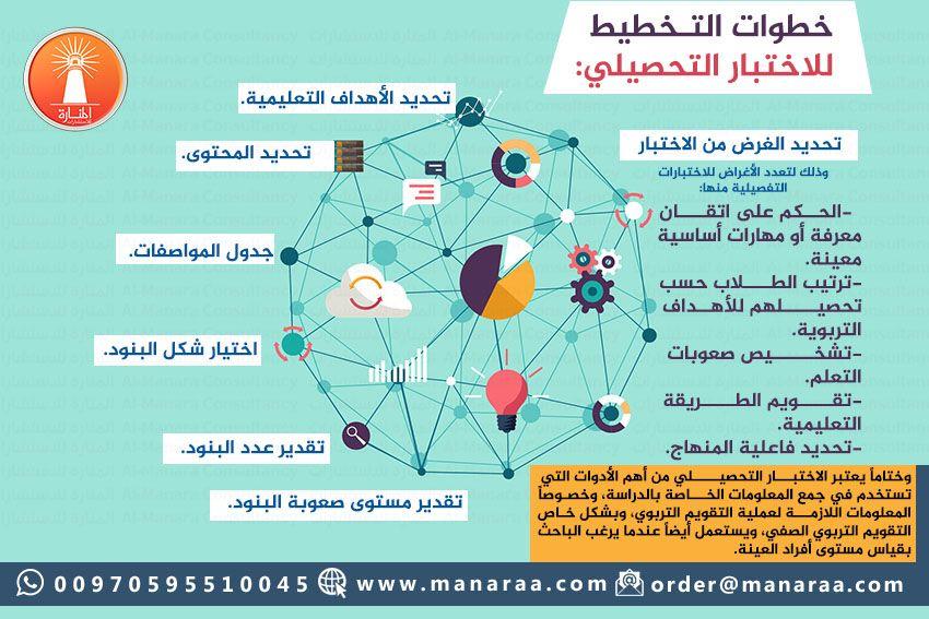 الاختبار التحصيلي من أهم الأدوات التي تستخدم في جمع المعلومات الخاصة بالدراسة وخصوصا المعلومات اللازمة لعملية التقويم التربوي و Education Map Map Screenshot