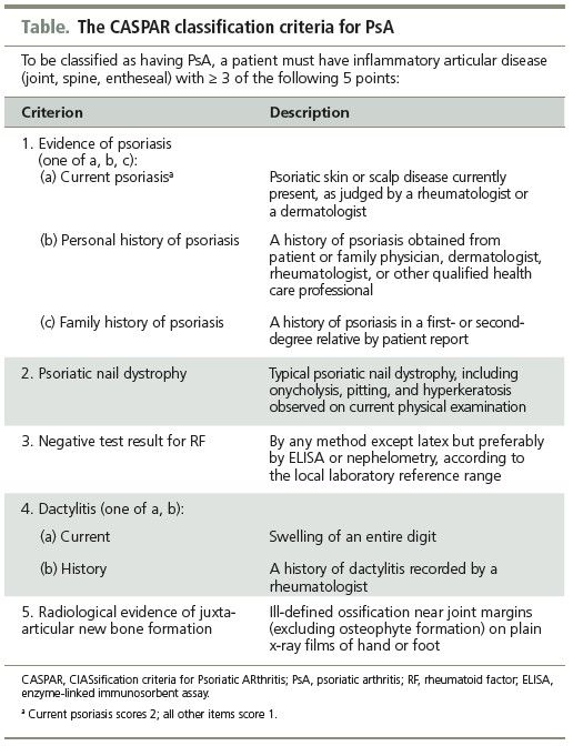 Caspar Criteria For Psoriatic Arthritis   Note Current