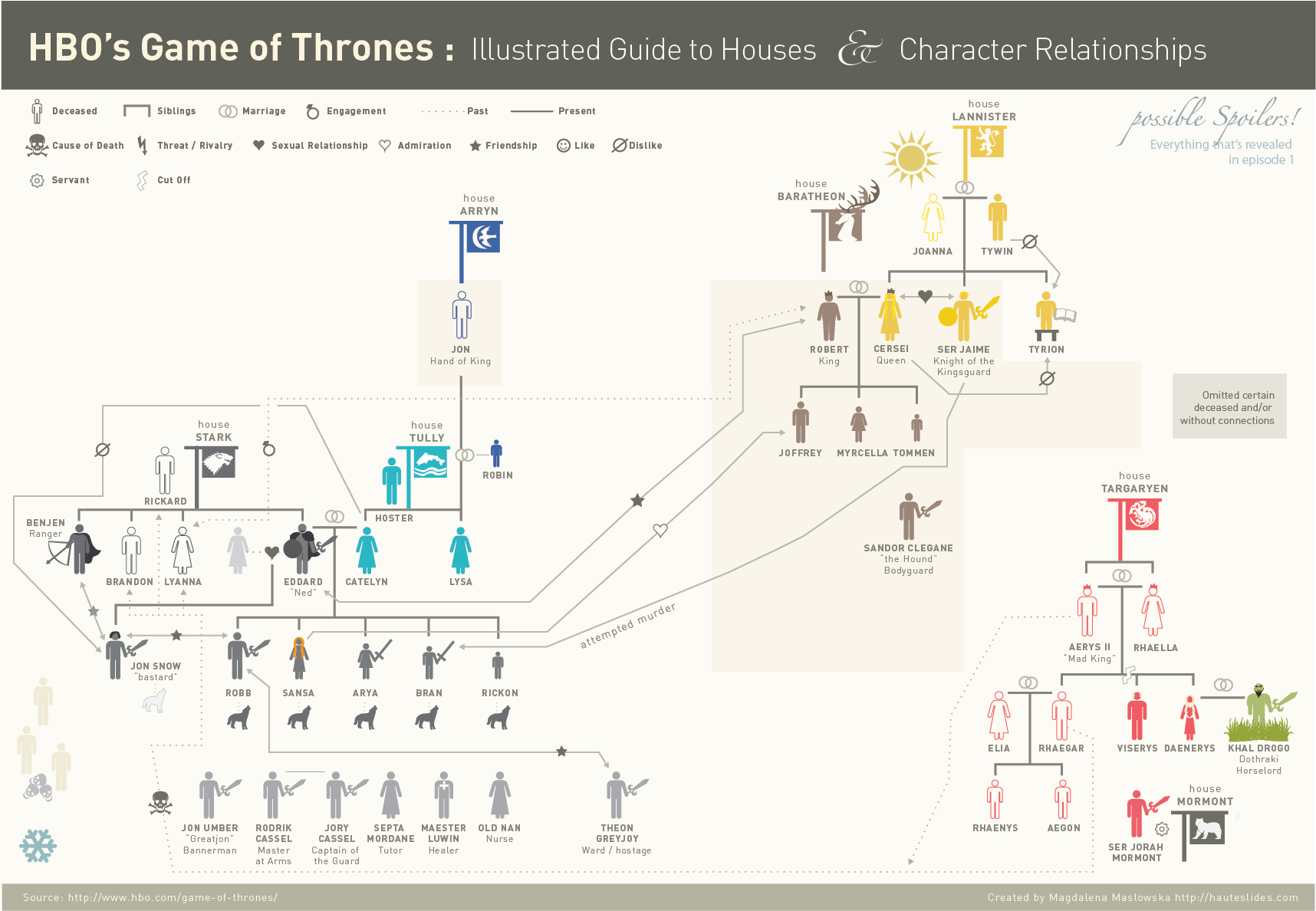 Hbos Season 1 Game Of Thrones Illustrated Guide To Houses