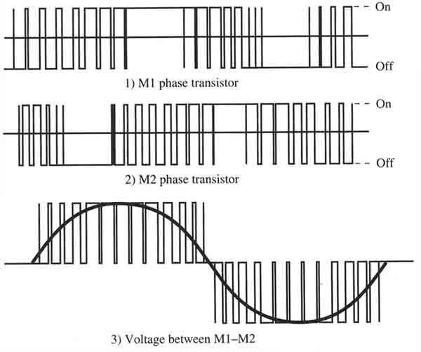 l9110 stepper motor pulse width