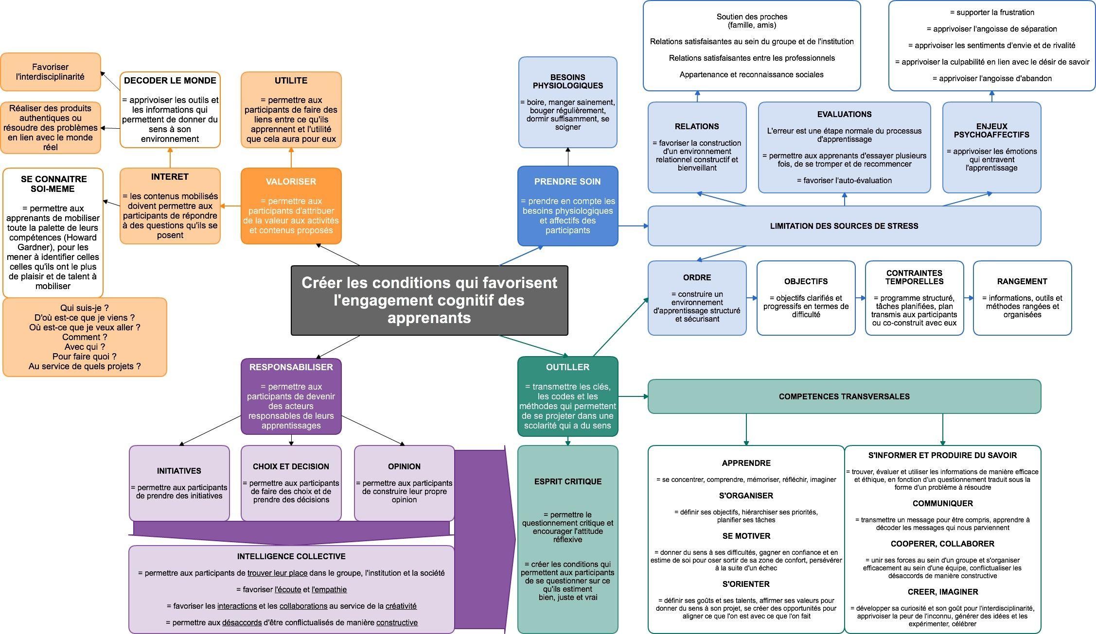 Les 4 Conditions Qui Rendent Une Sequence D Apprentissage Motivante Donnez Du Sens A Vos Etudes Pedagogie Active Apprentissage Formation De Formateur